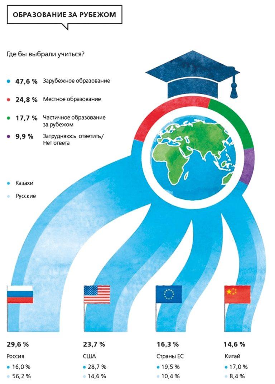 Einblick in die Zukunft Kasachstans
