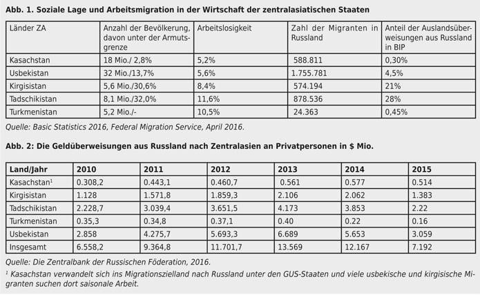 Quelle: Basic Statistics 2016, Federal Migration Service, April 2016.; Die Zentralbank der Russischen Föderation, 2016.