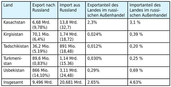 Prozentanteil des gesamten Exports und Imports zwischen Russland und den einzelnen zentralasiatischen Staaten 2014 in $ Mrd. und Mio. | Quelle: The Observatory of Economic Complexity 2016.