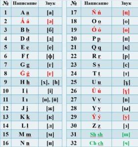 So soll das neue kasachische Alphabet aussehen.