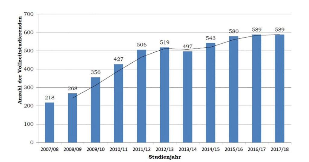 Entwicklung der Studierendenzahlen an der DKU